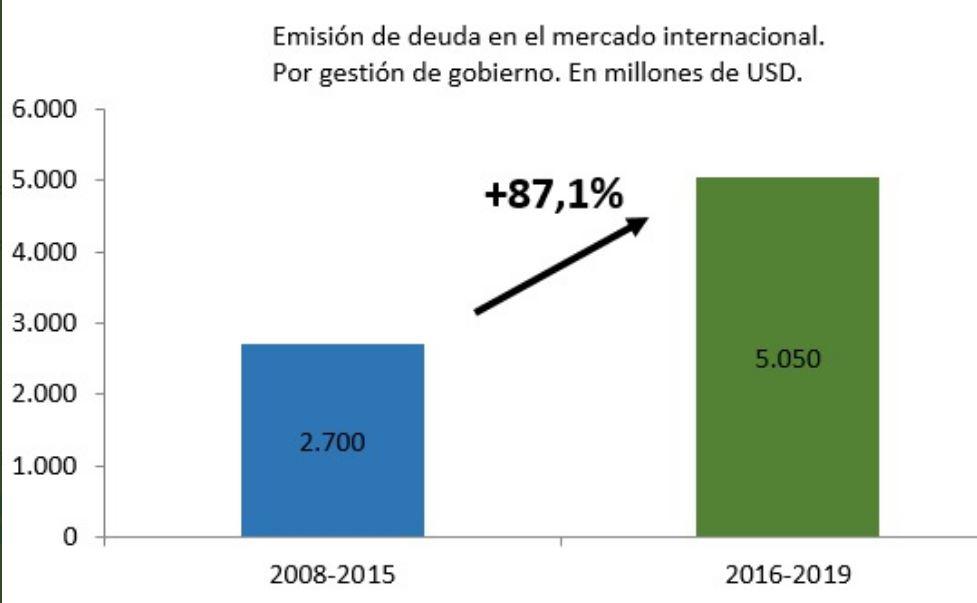 Crecimiento de la deuda de la Provincia de Buenos Aires durante el régimen macrista.
