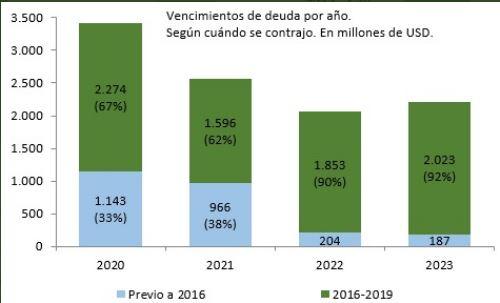 Vencimientos anuales y porcentaje de tomador. Vidal en verde.
