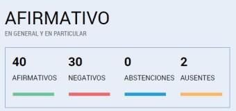 TRABAJADORES – Argentina | El Senado convirtió en Ley el Teletrabajo.