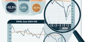 ECONOMÍA – INDEC | La actividad económica repuntó 7,4 % en Junio.
