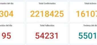 CORONAVIRUS – Argentina | Los promedios de casos de COVID en Argentina superan a los 8.300 por día y sube en cada jornada.