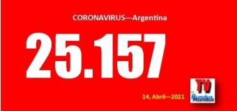 CORONAVIRUS – Argentina | El nivel de contagios está altísimo y sube la cifra de fallecidos.