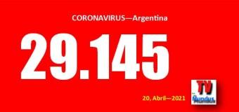 CORONAVIRUS – Argentina   Con récord en el municipio de la CABA la Argentina llegó a los 29.145 nuevos infectados de COVID.