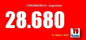 CORONAVIRUS – Argentina | Córdoba, CABA y Santa Fé siguen explotando de COVID.