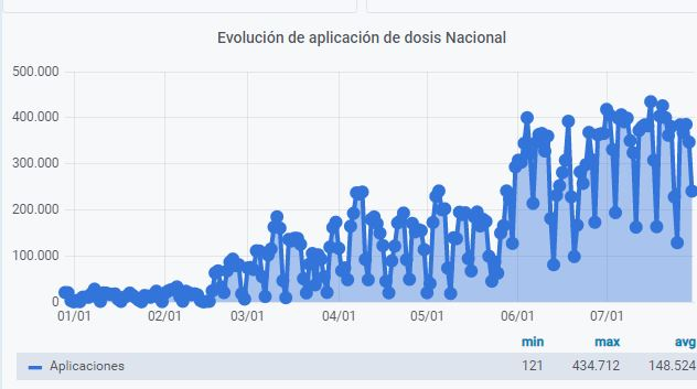 COVID_Monitoreo_Vacunas