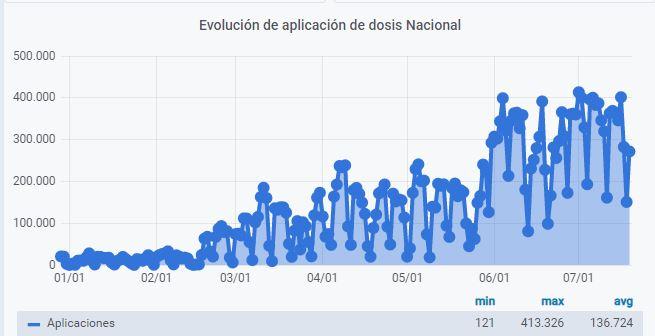 Vacunas_aplicaciones_average_210719